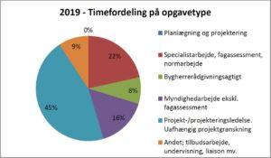 2019 Timefordeling på opgavetype
